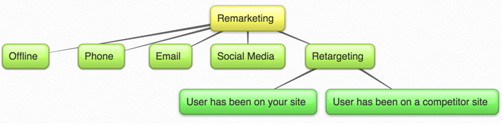 What is Remarketing?-digital marketing