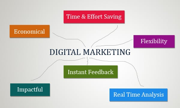 7 Benefits for Business through Digital Marketing