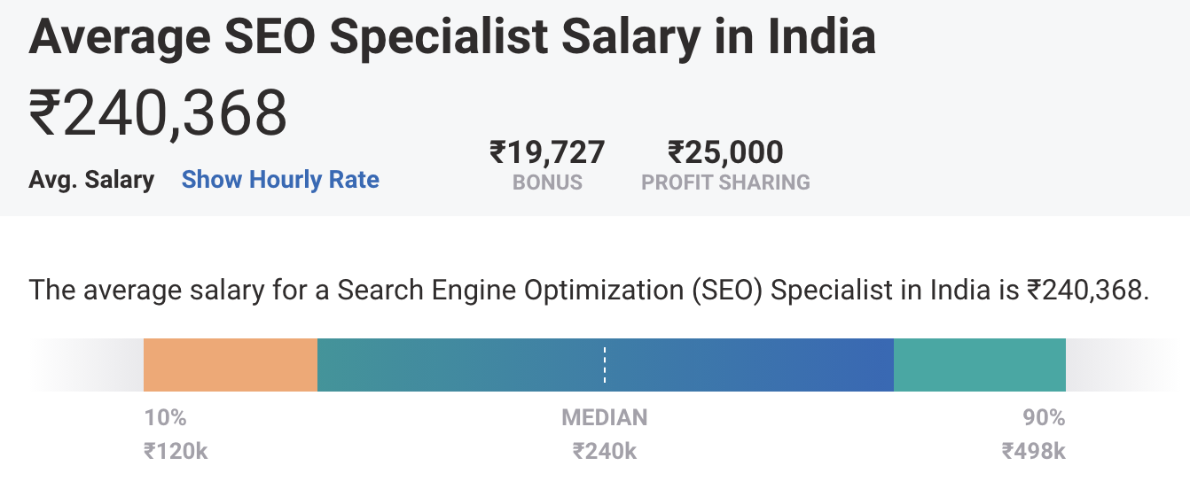 Digital Marketing Salary in India - Search Engine Optimisation Specialist