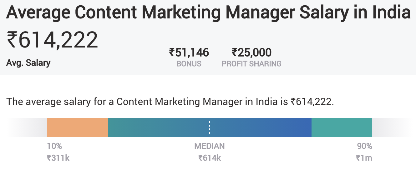 Digital Marketing Salary in India - Content Marketing Manager
